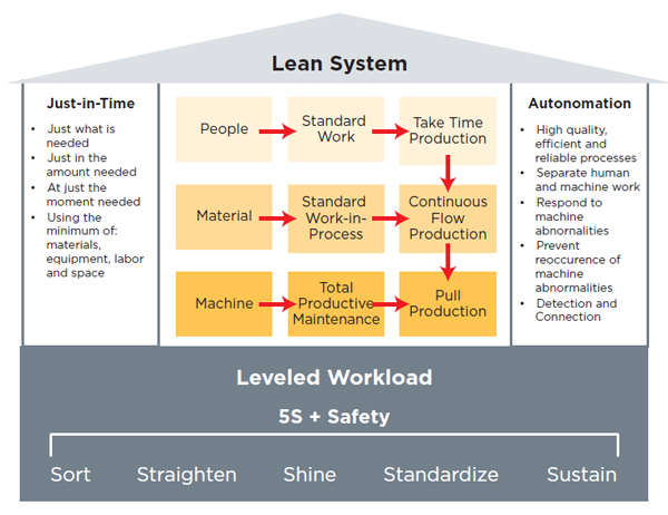 5S + Safety supports leveled workload, which supports a Lean system—comprising just-in-time, standard work and automation]