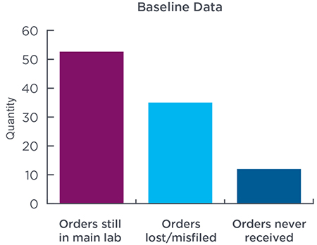 Chart shows a high amount of lost, misfiled and missing orders prior to transformation of the order processing system
