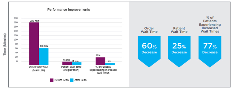 Before/after comparison chart shows order and patient wait-time improvements from the Lean order processing system