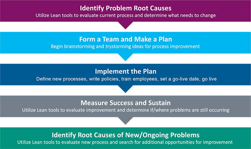 Chart explaining the sequence of problem-solving steps to identify problem root causes in the Asante Ashland order management system