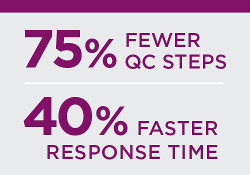 75% fewer QC steps. 40% faster response time