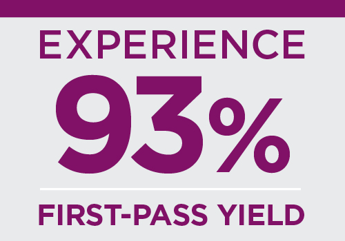 Experience 93% first-pass yield
