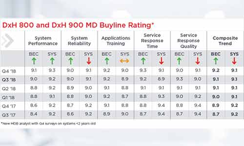 MD Buyline Rating
