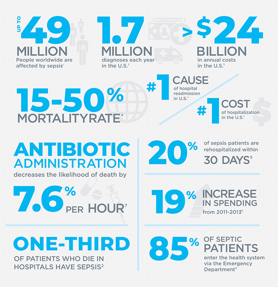 Sepsis facts infographic