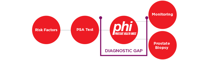 phi infographic showing how phi bridges the diagnostic gap between PSA test and the decision between monitoring or prostate biopsy