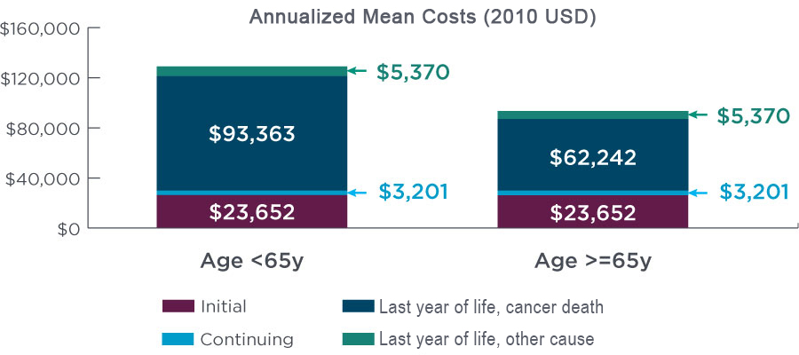 Chart showing the annualized mean initial and continuing costs of prostate cancer in men over and under the age of 65.