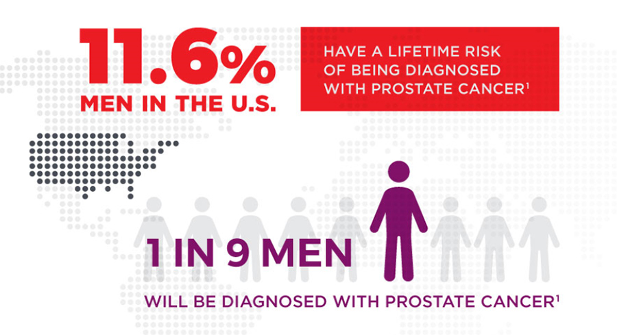 Infographic 1 in 9 men in the U.S. will be diagnosed with prostate cancer with 70% higher incidence in African American males.